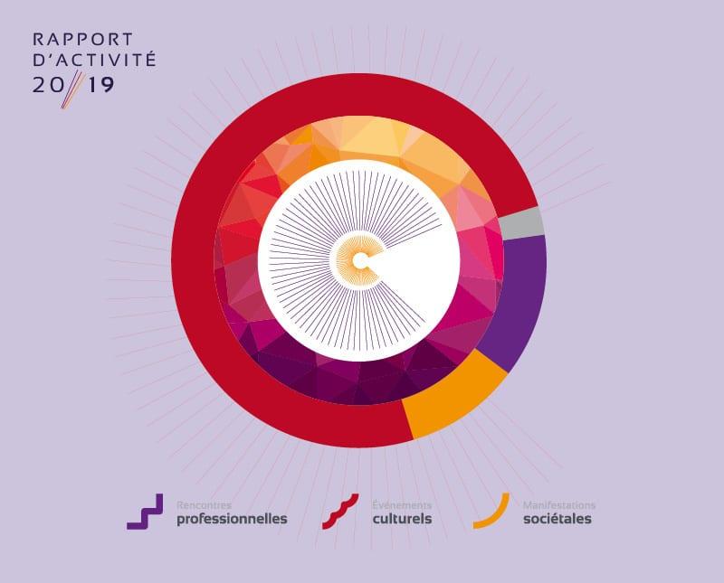 Univers2rapport d'activité de la cité des congrès créée par l'agence Coletteandco