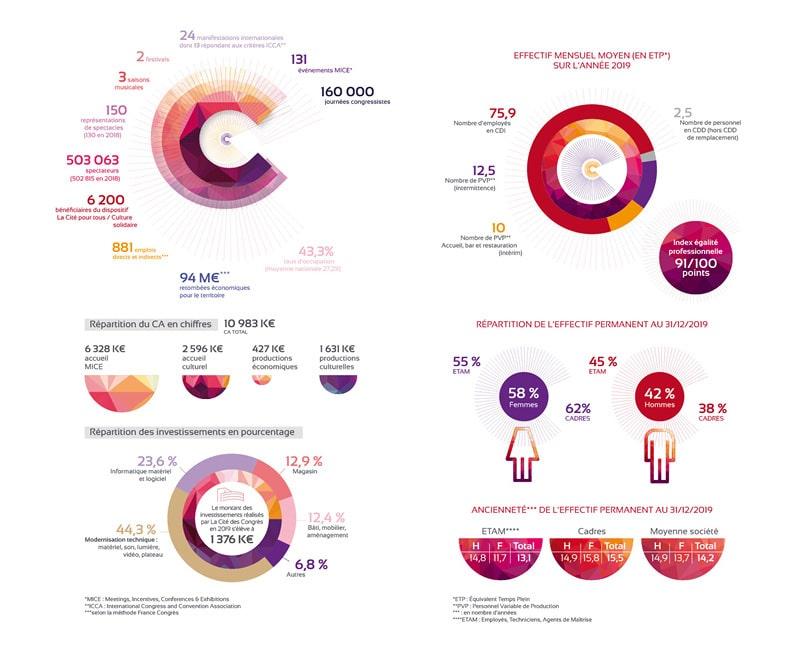 plusieurs graphiques rapport d'activité de la cité des congrès créée par l'agence Coletteandco